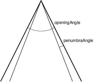 Angles used by SpotLight.
